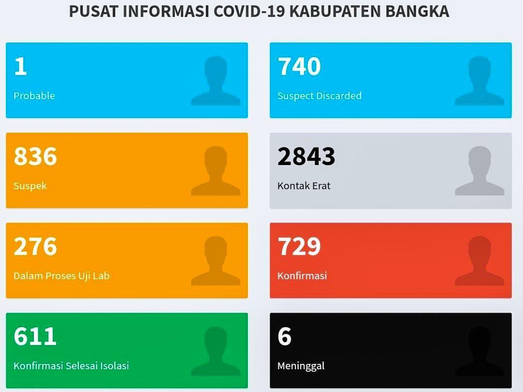 Bertambah Tujuh Kasus Covid-19 di Kabupaten Bangka, Total 729 Pasien