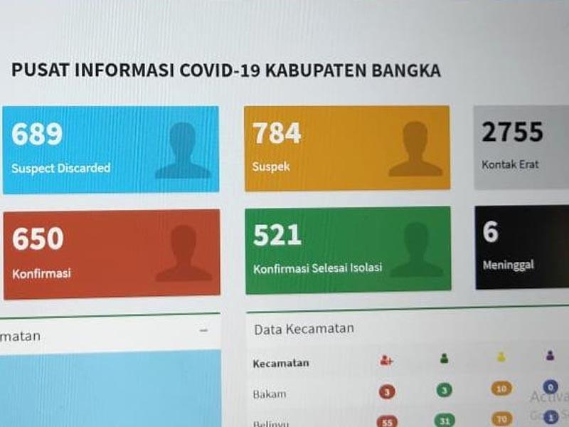Hari Ini Kasus Covid-19 di Kabupaten Bangka Bertambah 18 Pasein