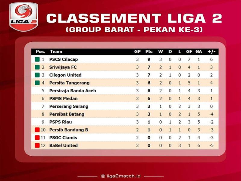 Liga 2 2019: Tiga Kali Kalah, Babel United Terdampar di Dasar Klasemen  Wilayah Barat