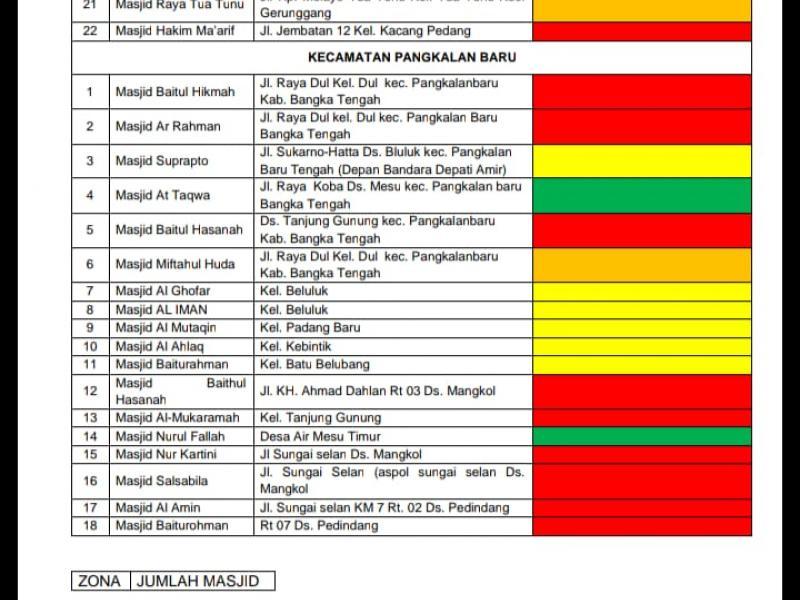 Copy selebaran yang menuliskan data masjid disesuaikan dengan zona terkait covid-19. (sumber: DMI Kota Pangkalpinang)