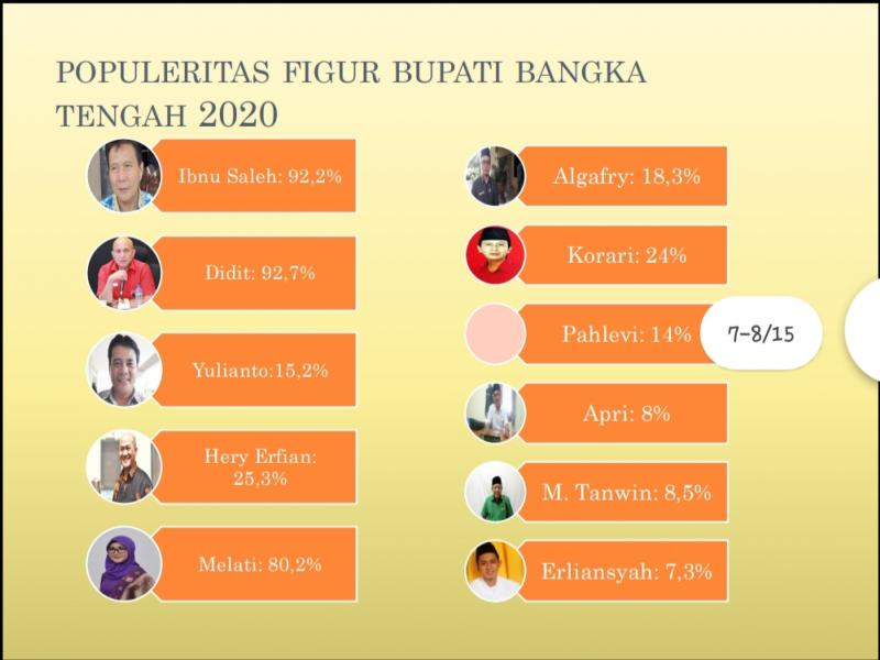 Hasil Survei Tingkat Popularitas 10 Kandidat Figur yang di Prediksi Bertarung di Pilkada Bateng 2020. (Sumber : Riset)