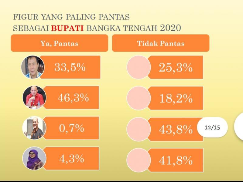 Hasil Survei Figur Paling Pantas Sebagai Bupati Bateng (Sumber : Riset)