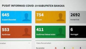 Update Covid-19 Kabupaten Bangka: 28 Kasus Baru, 1 Dinyatakan Sembuh