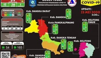 Babel Nambah Tiga Lagi Pasien Positif Covid-19, Ketiganya Beralamat Di Tanjungpandan Belitung