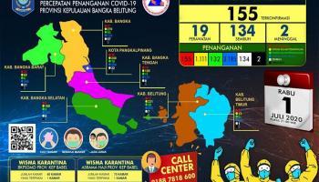 Capai 87,74 Persen, Tingkat Kesembuhan Covid-19 Babel Tertinggi se-Indonesia