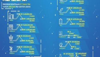 Dalam Dua Tahun PT Timah Salurkan Rp 42,3 Miliar Bantu UMKM