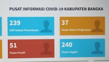 Jelang New Normal, Kasus Pasien Covid-19 Di Kabupaten Bangka Terus Bertambah