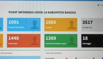 Kabupaten Bangka Tambah 33 Kasus Covid-19, Boy Yandra Imbau Masyarakat Terapkan Prokes dengan Baik