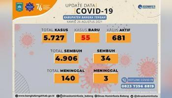 Kasus Covid-19 di Bangka Tengah Meningkat, Hari Ini 55 Pasien