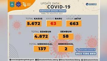 Kasus Covid-19 di Bangka Tengah Meningkat, Hari Ini 63 Pasien