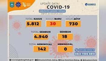 Kasus Covid-19 di Bangka Tengah Meningkat, Hari Ini bertambah 30 Pasien