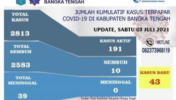 Kasus Covid-19 di Bangka Tengah Meningkat, Hari Ini bertambah 43 Pasien