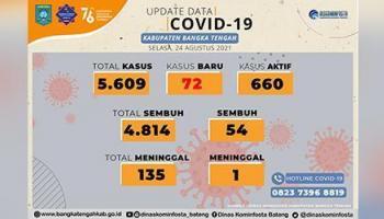 Kasus Covid-19 di Bangka Tengah Meningkat, Hari Ini bertambah 72 Pasien