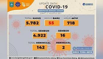 Kasus Covid-19 di Bateng Meningkat, bertambah 55 Pasien