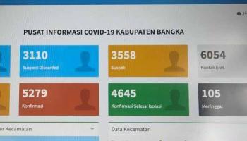 Kasus Covid-19 di Kabupaten Bangka Melonjak, Hari Tambah 113 Pasien