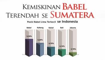 Kemiskinan Babel Terendah se Sumatera Posisi Babel Lima Terkecil se Indonesia