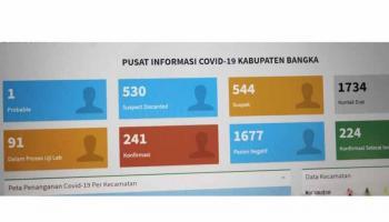 Pasien Covid-19 Sembuh Terus Bertambah di Kabupaten Bangka Hingga 93,36 Persen