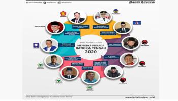 Polling Pilkada Bateng 2020 Versi Babelreview, Yulianto Satin Paling Disukai Nitizen