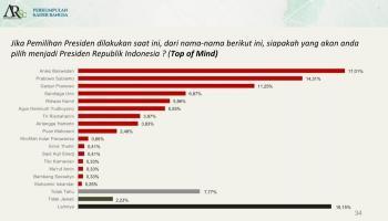 Survei PKB-ARSC: Prabowo-Mega-AHY adalah Ketum Parpol yang Layak Jadi Capres