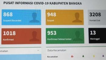 Tambah 10 Pasien, Total Kasus Covid-19 di Kabupaten Bangka Mencapai 1.108 Orang