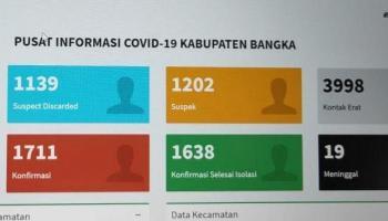 Tambah 12 Orang, Total Kasus Covid-19 di Kabupaten Bangka Capai 1.711 Pasien