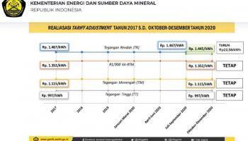 Tarif Listrik Golongan Tegangan Rendah Turun Mulai Oktober-Desember 2020