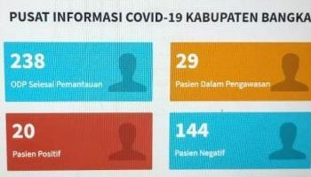 Terus Bertambah, Berikut Update Data Kasus Covid-19 Di Kabupaten Bangka Per 5 Juni 2020