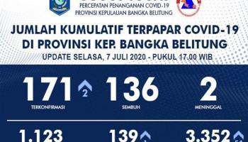 Update Covid-19 Babel: Ada 171 Kasus, Sembuh 136, Dua Meninggal Dunia