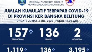 Update Covid-19 Babel : Bertambah Dua, Kumulatif Kasus Terpapar 157 Orang