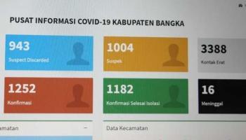 Update Covid-19 Bangka: Sembuh 36, Kasus Baru 35, Total 1.252