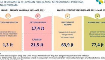Vaksin Dimulai Januari 2021, Berikut Sasaran Vaksinasi COVID-19 Indonesia