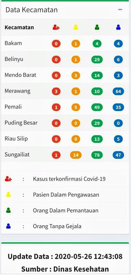 Update Data Terkini pasien Covid-19 di Kabupaten Bangka
